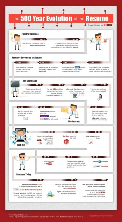 The 500 Year Evolution of the Resume | Visual.ly | ESP  - English for Specific Purposes | Scoop.it