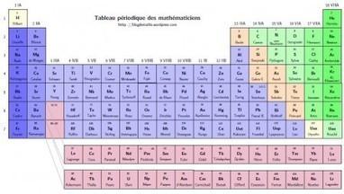 Una tabla periódica con teoremas y genios de las matemáticas   Zientziak   Scoop.it