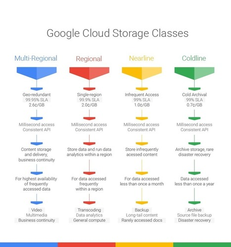 Google's Cloud Platform gets new a cold storage service | Actualité du Cloud | Scoop.it