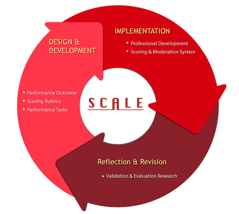 Student Performance Assessment | SCALE | Educational Innovations | Scoop.it