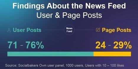Seulement 3% de contenus sponsorisés dans le newsfeed Facebook - Blog du Modérateur | web 2.0 et etourisme | Scoop.it