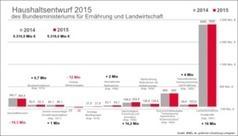 Der Bundesagrarhaushalt 2015 | LGSeeds.de | Agrar | Scoop.it