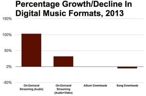 On-Demand Audio Streaming Grew 103% Last Year... - Digital Music News   Radio 2.0 (En & Fr)   Scoop.it