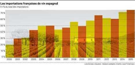 Le Languedoc déclare la guerre au vin de table espagnol | Vos Clés de la Cave | Scoop.it