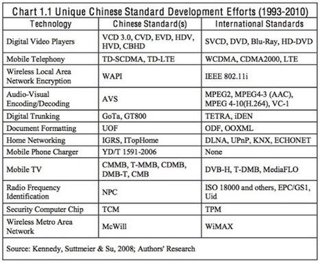 Le complexe de l'influence en cinq articles (3) – Des Chinois aux normes | Gestion des Risques Interculturels | Competitive & Market Intelligence | Scoop.it