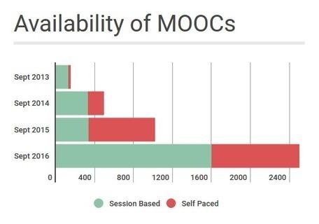 MOOCs no longer massive, still attract millions ~ Stephen Downes | e-learning-ukr | Scoop.it