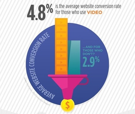 Infographic: Video Moves Business | Brightcove Blog | Conversion Marketing (English) | Scoop.it
