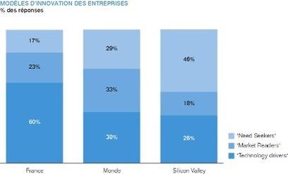 C'est pas mon idée !: L'innovation en France est trop technologique | Innovation | Scoop.it