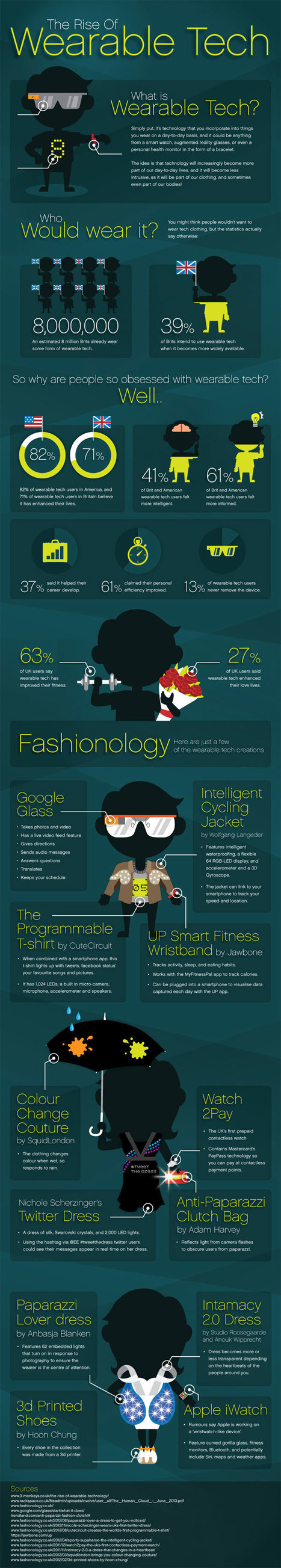 Infographic: The Rise of Wearable Technology | Comunicación y Salud | Scoop.it