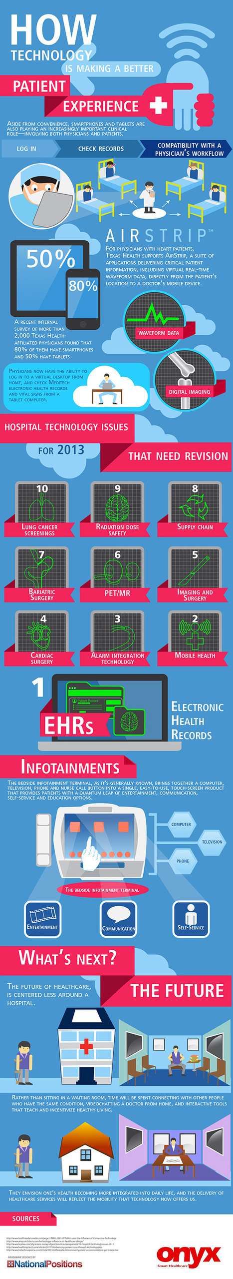 [Infographic] Better Patient Experience Through Technology | TLB | Healthcare infographics | Scoop.it