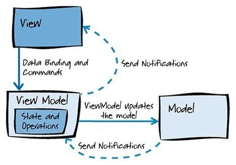 Pon un MVVM en tu vida... | Tecnologías Microsoft | Scoop.it