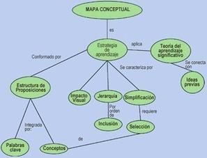 Oportunidades para la enseñanza y para el aprendizaje a través de mapas conceptuales digitales | EDUCACIÓN en Puerto TIC | Scoop.it