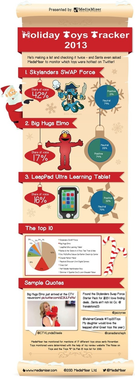 The Most Popular Toys On Twitter This Holiday Season [INFOGRAPHIC] | MarketingHits | Scoop.it