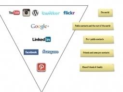Comment Path a changé ma vie sur les réseauxsociaux. | Un noeud dans le mouchoir des médias sociaux | Scoop.it