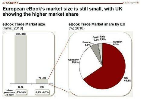 Las plataformas de venta de libros electrónicos: modelos de negocio y estrategias de mercado | Emprenderemos | Scoop.it