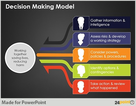How to Create Professional Looking Decision Making Presentation Graphics | PowerPoint Presentation Tools and Resources | Scoop.it