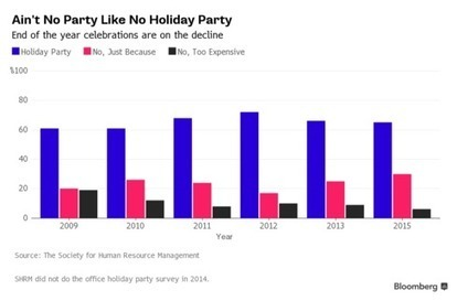 The Decline of the Office Holiday Party | Strategic HRM | Scoop.it