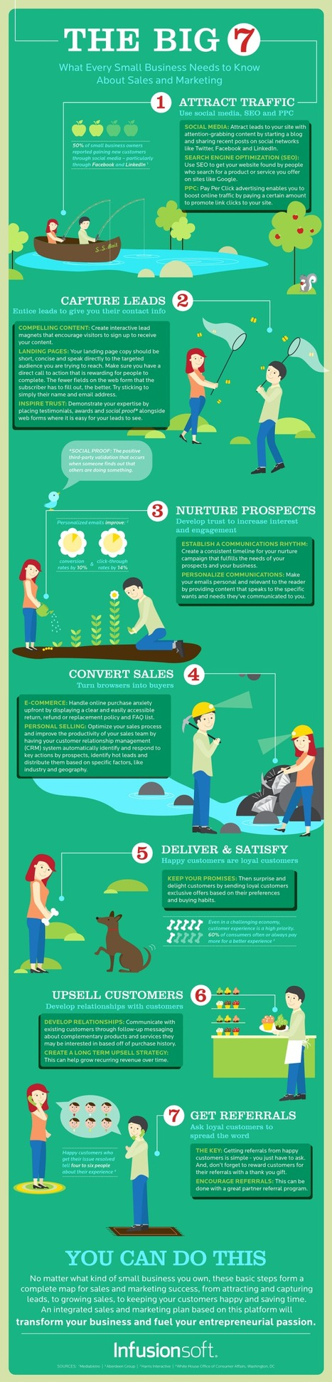 The 7 Keys to Small Business Sales and Marketing #infographic | MarketingHits | Scoop.it
