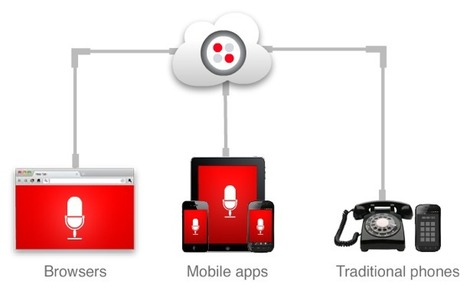 Twilio Brings VoIP Calling to Any App | The VoIP Galaxy | Scoop.it