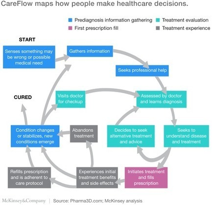 Who Care(Flow)s? | How pharma companies can better understand patients | McKinsey & Company | Apropos health care | Scoop.it