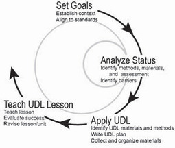 UDL Toolkits: Teaching Every Student | Differentiation | Scoop.it