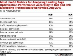 How Do Landing Page Objectives Differ for B2Bs vs. B2Cs? | SEO & PPC Best practices | Scoop.it