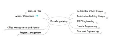 Collaborative Knowledge Mapping | KMInstitute | Knowledge Management - Insights from KM Institute | Scoop.it