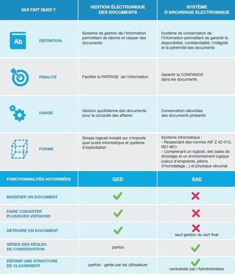Ged versus archivage électronique : concurrents ou complémentaires ?   Confiance dans le Cloud   Scoop.it