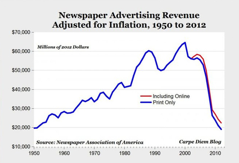 On connaît déjà ces terribles graphiques pour la presse ...   MédiaZz   Scoop.it