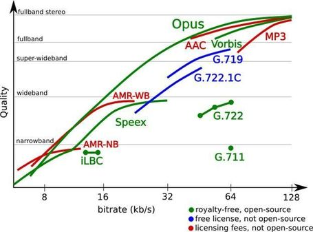 "The end of MP3? Opus Audio Codec promises better sound with less bandwidth | L'impresa ""mobile"" 