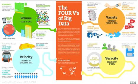 Les 4 pilliers du Big Data | Infographie | Veille et curation du web | Scoop.it