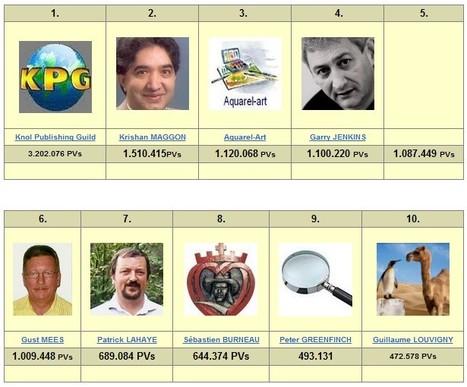 TOP10 auteurs Google Knol Francophone | Hobby, LifeStyle and much more... (multilingual: EN, FR, DE) | Scoop.it