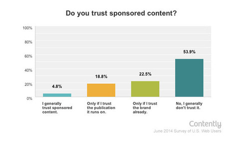 Sponsored Content Has a Trust Problem | Relevance | Authentic Leadership | Scoop.it