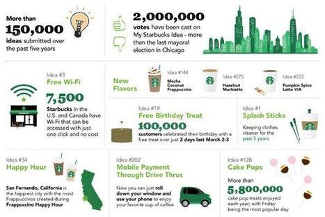 Jusqu'où Starbucks peut-il exceller sur les médias sociaux ? | CommunityManagementActus | Scoop.it