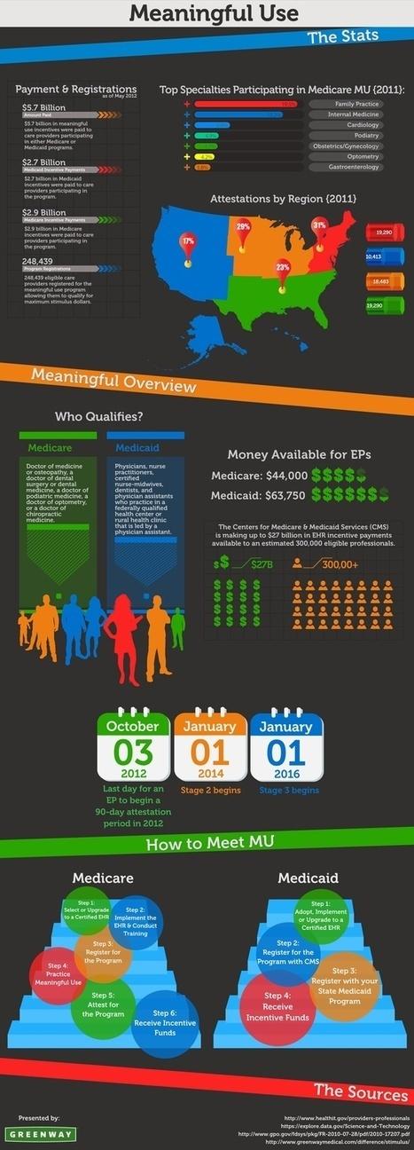 Infographics | EHR TIPS | Scoop.it
