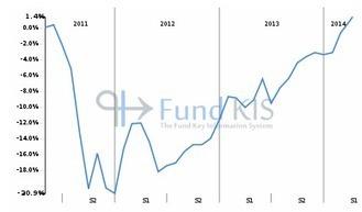 FR0010591149 - MONTBLEU CORDEE (C) | Fonds OPCVM les plus consultés sur Fund KIS | Scoop.it