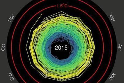 Ce gif animé montre que la Terre se réchauffe à une vitesse infernale | 2050 | Scoop.it