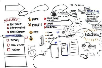 The Center for Graphic Facilitation: Training: intro2gr - 2-Day ... | SKETCHNOTING | Scoop.it