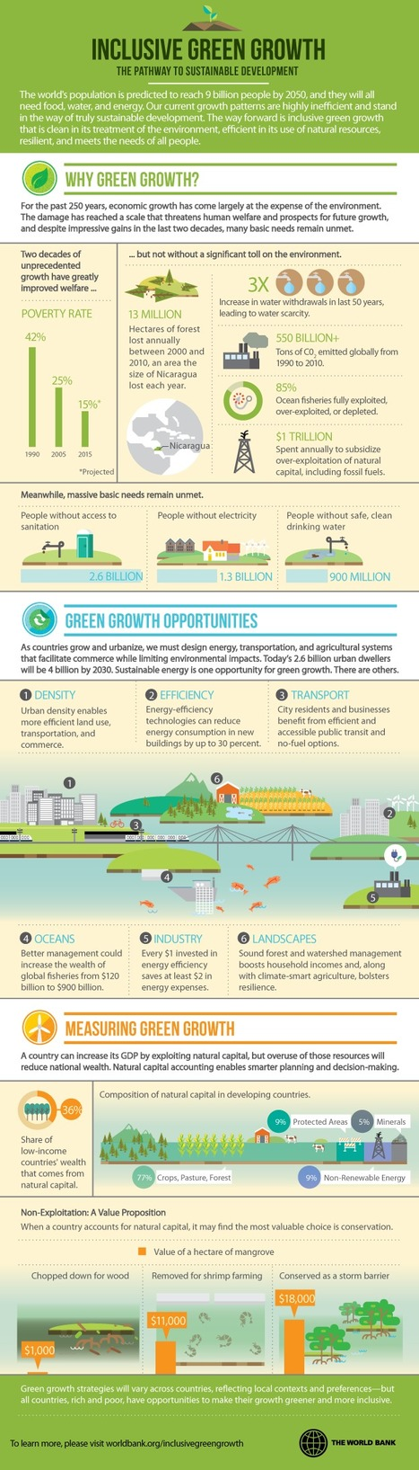 "Inclusive Green Growth - Sustainable Development - Infographic:   ""Emplois verts et éco-activités""   Scoop.it"