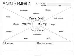 ¿Conoces a tu audiencia? Hagamos un mapa de empatía | Estrategias de marketing | Scoop.it