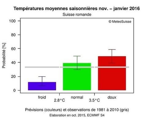 Les températures sont si douces !Est-ce que la chaleur va durer? | Météorologie | Scoop.it