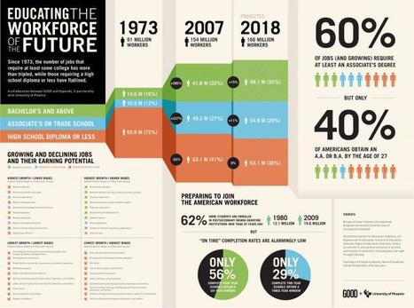 Educating the workforce - we better go to work 0 infographics | STEM Education in K-12 | Scoop.it