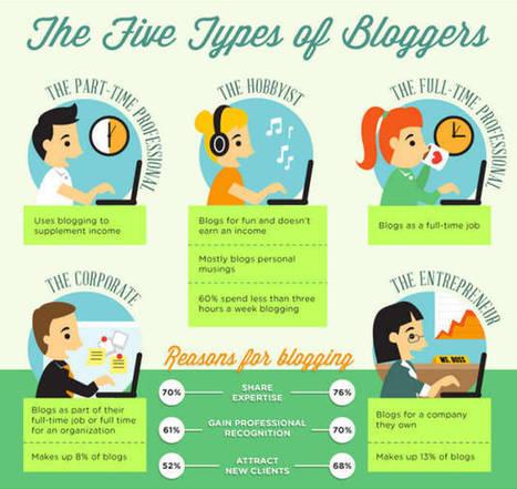 5 tipi di blogger, 5 consigli per migliorare | Social Media Consultant 2012 | Scoop.it