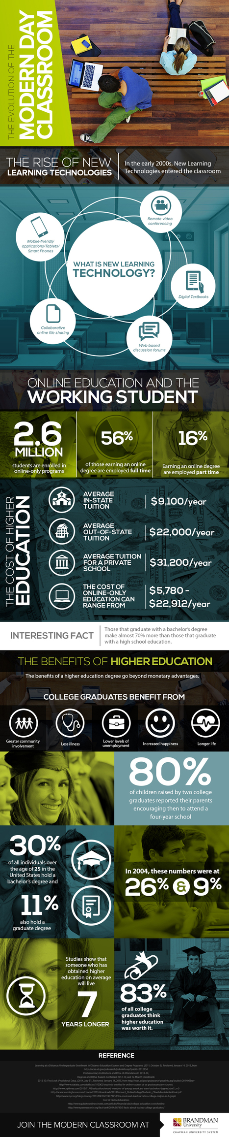The Evolution of the Modern Day Classroom Infographic | Educación Virtual UNET | Scoop.it