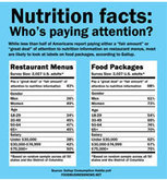 Food Business News   Infographic Who reads nutrition labels   Food   Scoop.it