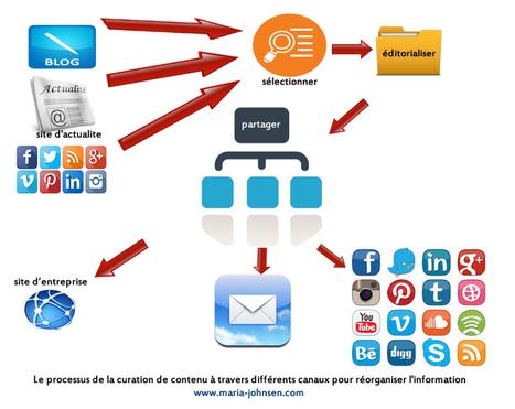 Les disavantages de la curation de contenu | Les Methods Marketing Electronique | Le curateur | Scoop.it