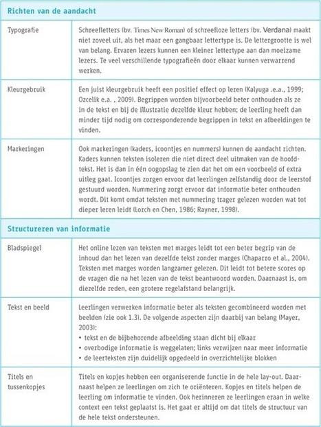 Wat bepaalt de kwaliteit van digitaal leermateriaal - Artikelen - 4W Weten Wat Werkt Waarom - Kennisnet | Education | Scoop.it
