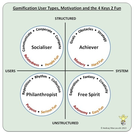 Gamification User Types and the 4 Keys 2 Fun - Gamified UK Blog | Gamificación | Scoop.it
