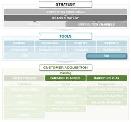 Marketing ROI Formula - Return on Investment Calculator | Digital Marketing Inbound and Beyond | Scoop.it