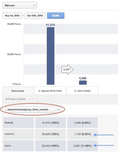 AARRR! Mixpanel for Pirates (updated!) « Mixpanel – Mobile Analytics   Startup Metrics, AARRR   Scoop.it